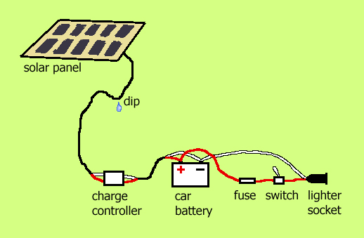simple solar power diagram. diagram of solar power system.
